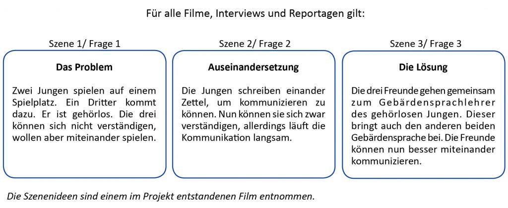 Grafik_Projekttag 3
