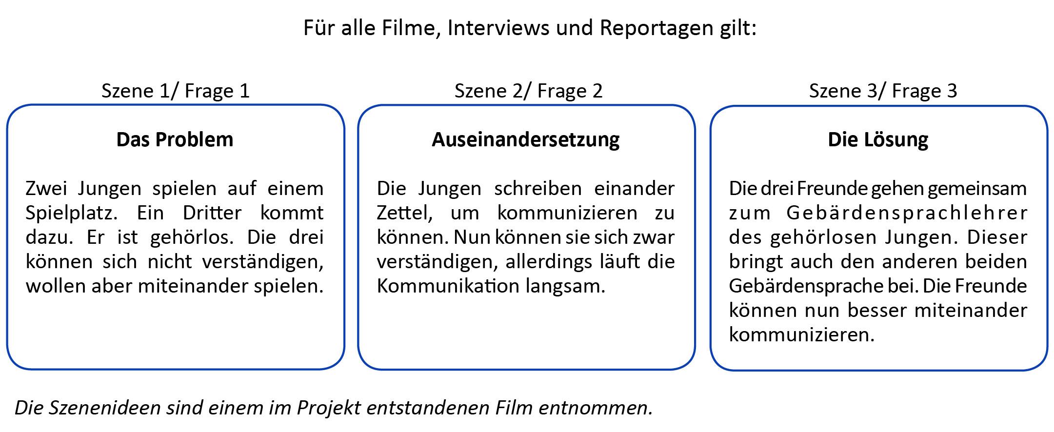 Erfreut Film Drehplan Vorlage Galerie - Entry Level Resume Vorlagen ...